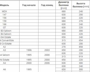 Таблица подбора баллона ГБО на автомобиль